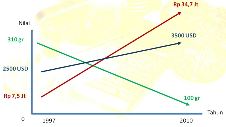 Grafik biaya naik haji