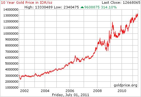 Grafik harga emas 10 tahun terakhir